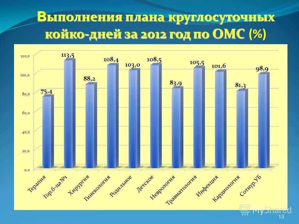 В ыполнения плана круглосуточных койко-дней за 2012 год по ОМС В ыполнения плана круглосуточных койко-дней за 2012 год по ОМС (%) 13