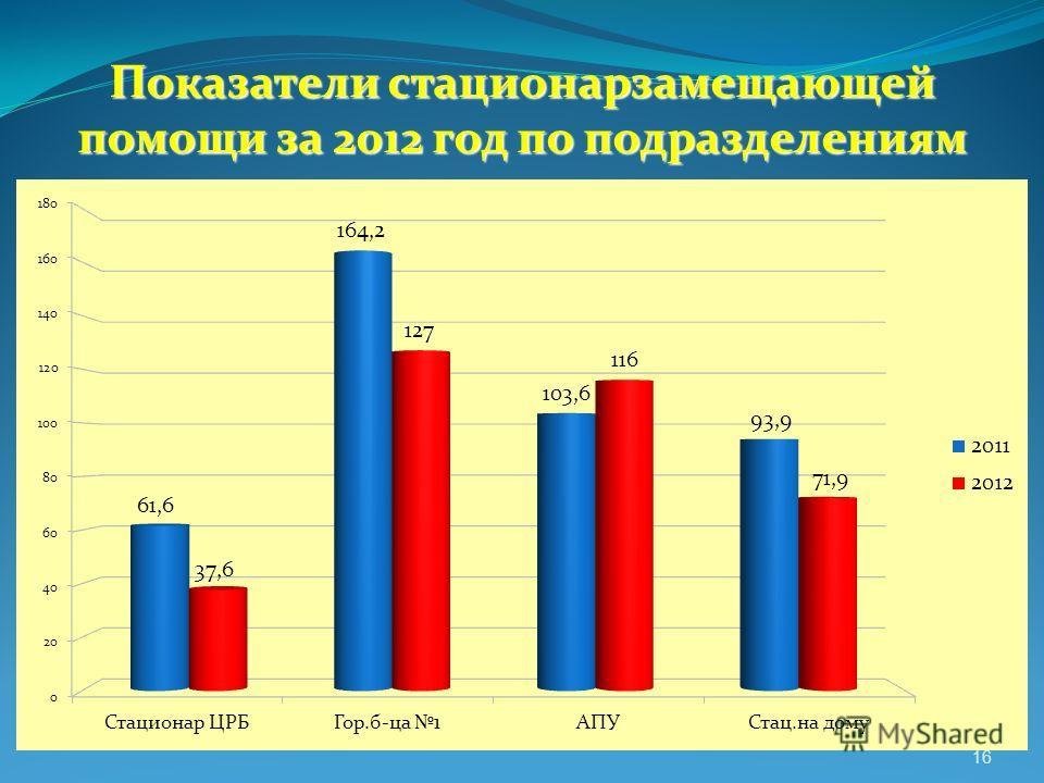 Показатели стационарзамещающей помощи за 2012 год по подразделениям 16