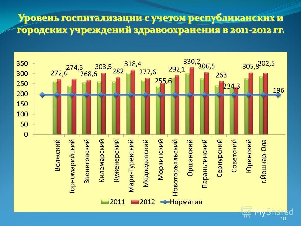 Уровень госпитализации с учетом республиканских и городских учреждений здравоохранения в 2011-2012 гг. 18