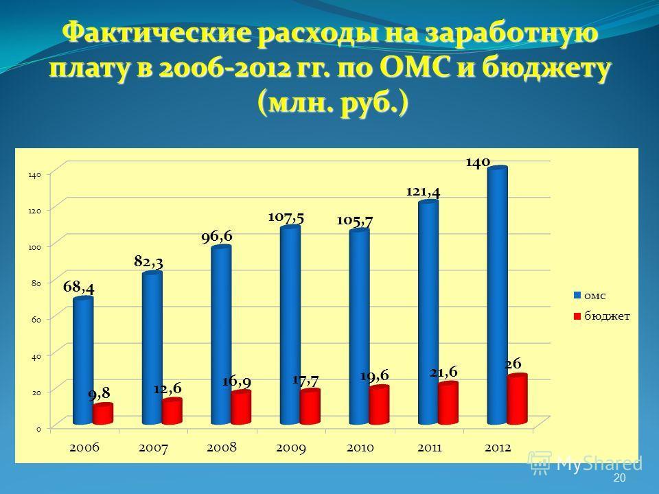 Фактические расходы на заработную плату в 2006-2012 гг. по ОМС и бюджету (млн. руб.) 20