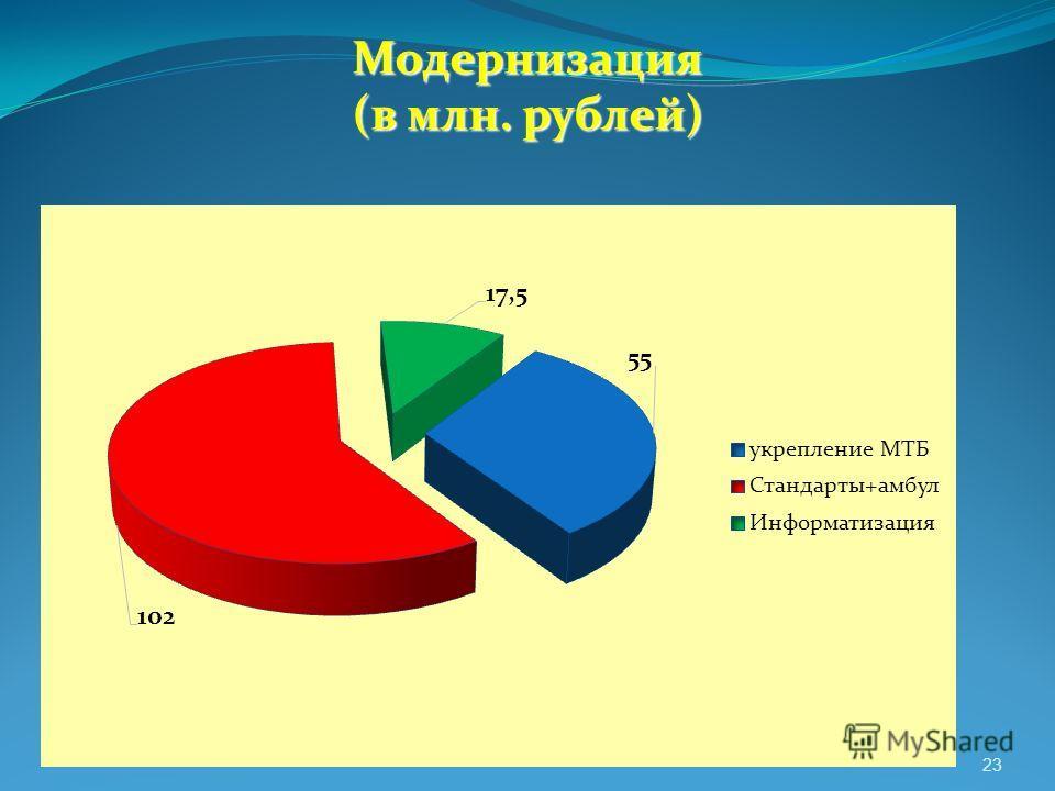Модернизация (в млн. рублей) 23