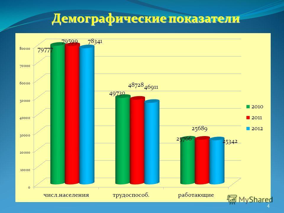 Демографические показатели 4