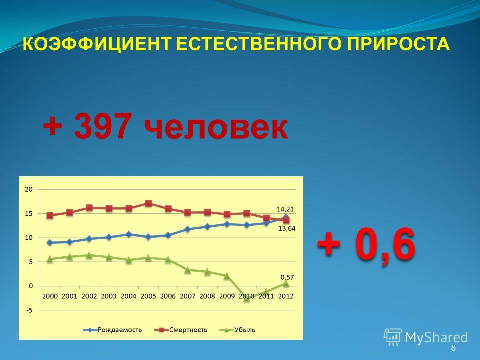 КОЭФФИЦИЕНТ ЕСТЕСТВЕННОГО ПРИРОСТА + 0,6 + 397 человек 8
