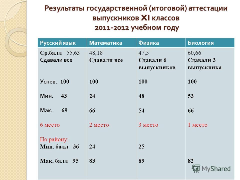 Результаты государственной ( итоговой ) аттестации выпускников XI классов 2011-2012 учебном году Русский языкМатематикаФизикаБиология Ср.балл 55,63 Сдавали все Успев. 100 Мин. 43 Мак. 69 6 место По району: Мин. балл 36 Мак. балл 95 48,18 Сдавали все