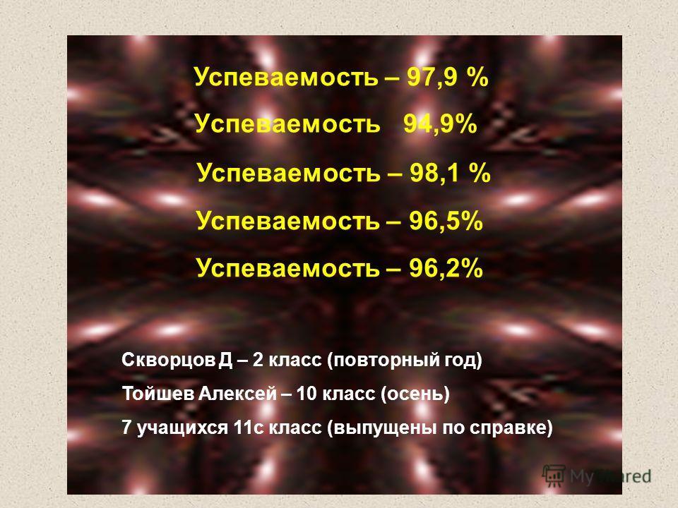 Успеваемость 94,9% Успеваемость – 97,9 % Успеваемость – 98,1 % Успеваемость – 96,5% Успеваемость – 96,2% Скворцов Д – 2 класс (повторный год) Тойшев Алексей – 10 класс (осень) 7 учащихся 11с класс (выпущены по справке)
