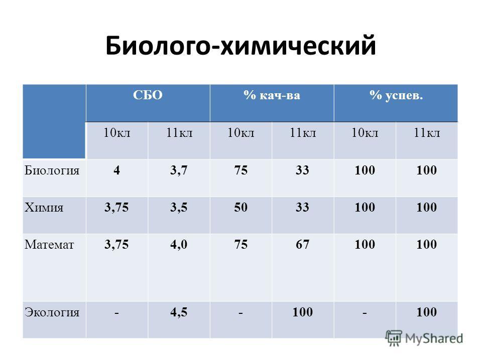 Биолого-химический СБО% кач-ва% успев. 10кл11кл10кл11кл10кл11кл Биология43,77533100 Химия3,753,55033100 Математ3,754,07567100 Экология-4,5-100-