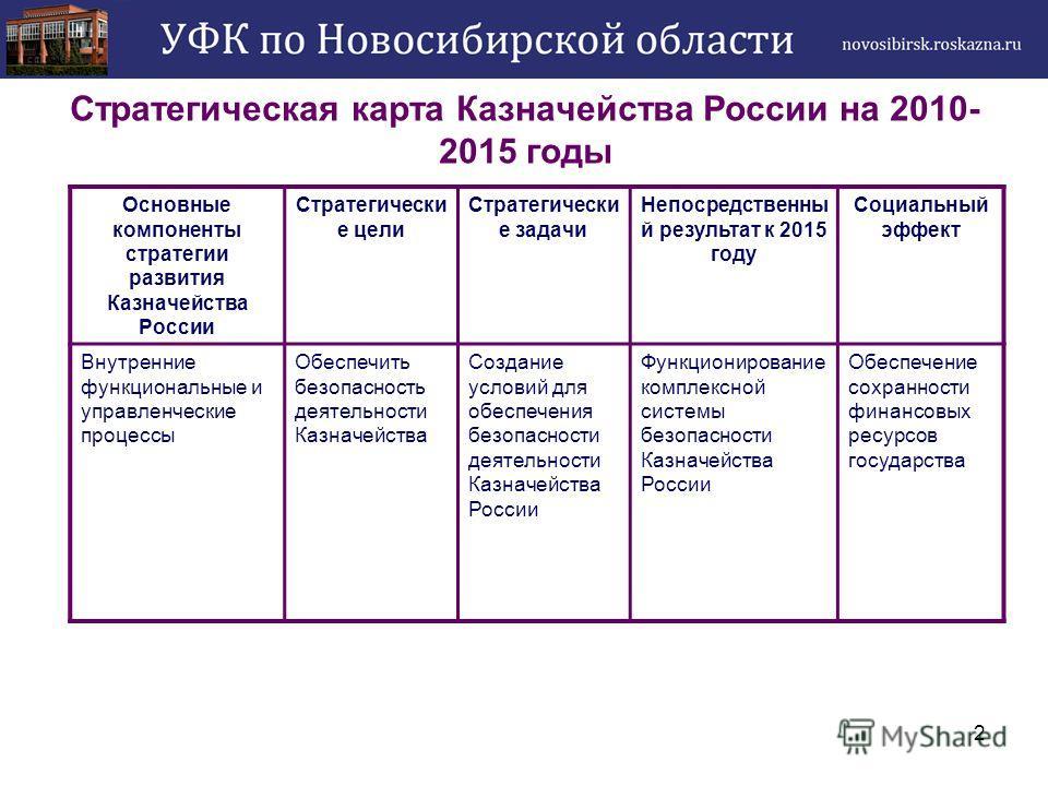 2 Стратегическая карта Казначейства России на 2010- 2015 годы Основные компоненты стратегии развития Казначейства России Стратегически е цели Стратегически е задачи Непосредственны й результат к 2015 году Социальный эффект Внутренние функциональные и