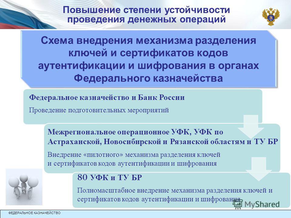 Схема внедрения механизма разделения ключей и сертификатов кодов аутентификации и шифрования в органах Федерального казначейства Федеральное казначейство и Банк России Проведение подготовительных мероприятий Межрегиональное операционное УФК, УФК по А