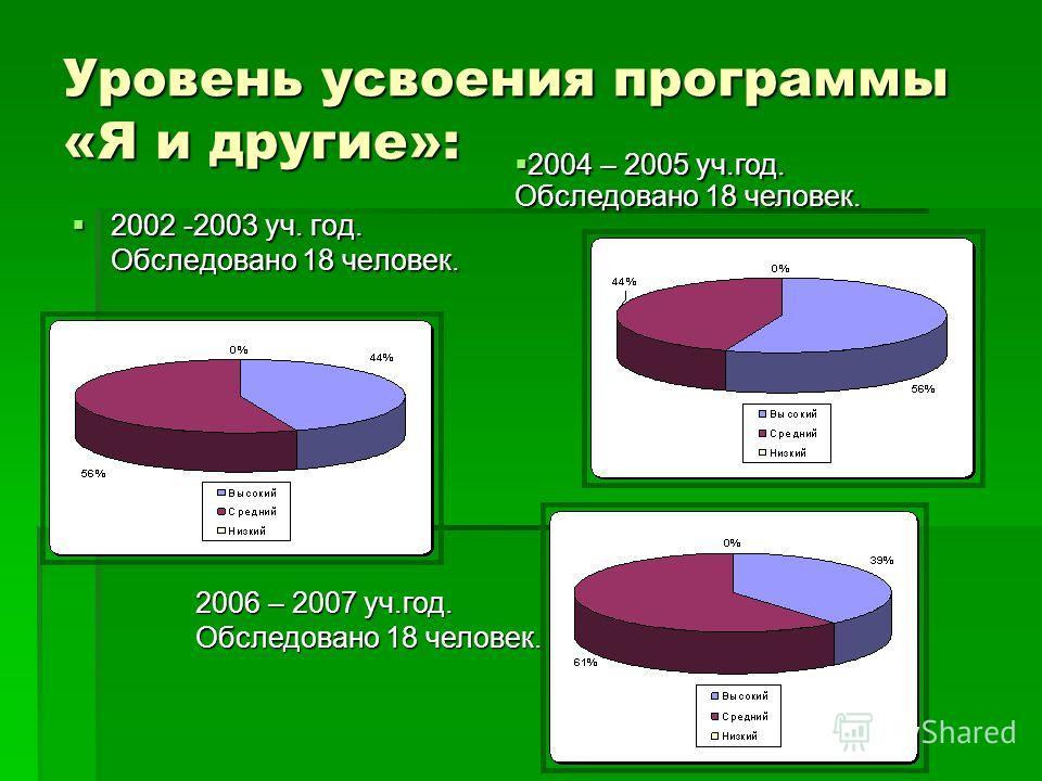Уровень усвоения программы «Я и другие»: 2002 -2003 уч. год. Обследовано 18 человек. 2002 -2003 уч. год. Обследовано 18 человек. 2004 – 2005 уч.год. Обследовано 18 человек. 2004 – 2005 уч.год. Обследовано 18 человек. 2006 – 2007 уч.год. Обследовано 1