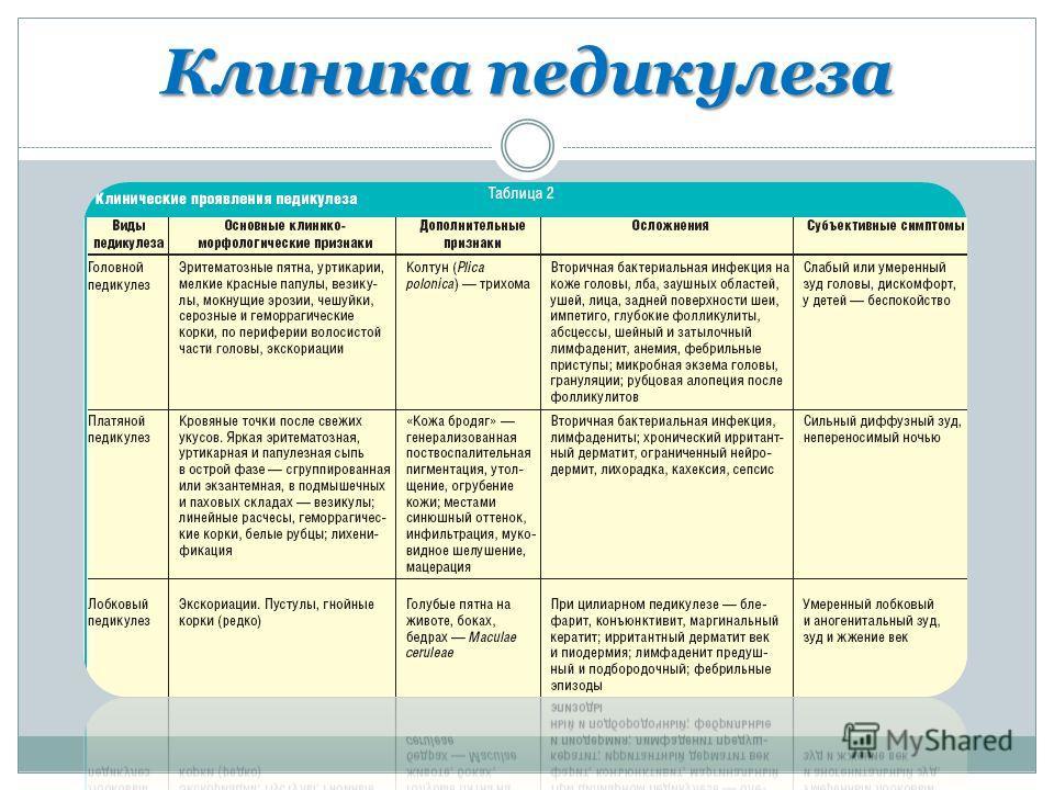 Разновидность педикул за и их клиника