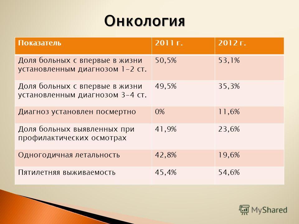 Показатель2011 г.2012 г. Доля больных с впервые в жизни установленным диагнозом 1-2 ст. 50,5%53,1% Доля больных с впервые в жизни установленным диагнозом 3-4 ст. 49,5%35,3% Диагноз установлен посмертно0%11,6% Доля больных выявленных при профилактичес