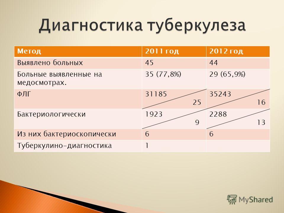 Метод2011 год2012 год Выявлено больных4544 Больные выявленные на медосмотрах. 35 (77,8%)29 (65,9%) ФЛГ31185 25 35243 16 Бактериологически1923 9 2288 13 Из них бактериоскопически66 Туберкулино-диагностика1