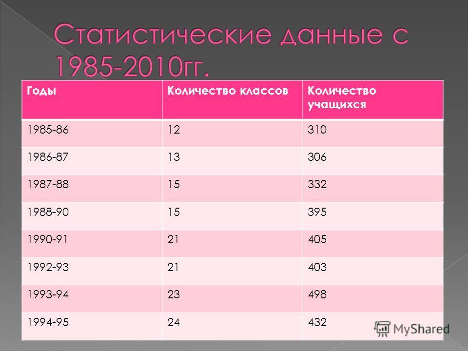 ГодыКоличество классовКоличество учащихся 1985-8612310 1986-8713306 1987-8815332 1988-9015395 1990-9121405 1992-9321403 1993-9423498 1994-9524432