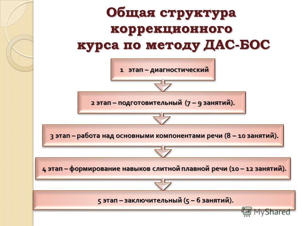 Общая структура коррекционного курса по методу ДАС-БОС 1 этап – диагностический 2 этап – подготовительный (7 – 9 занятий ). 3 этап – работа над основными компонентами речи (8 – 10 занятий ). 4 этап – формирование навыков слитной плавной речи (10 – 12
