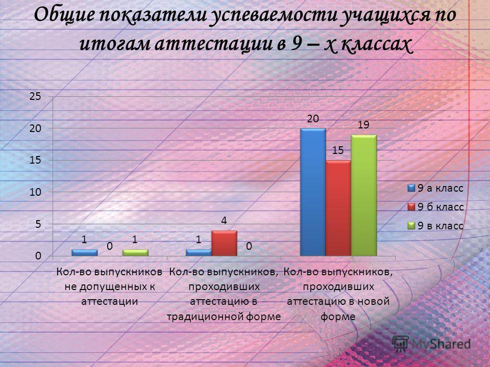 Общие показатели успеваемости учащихся по итогам аттестации в 9 – х классах