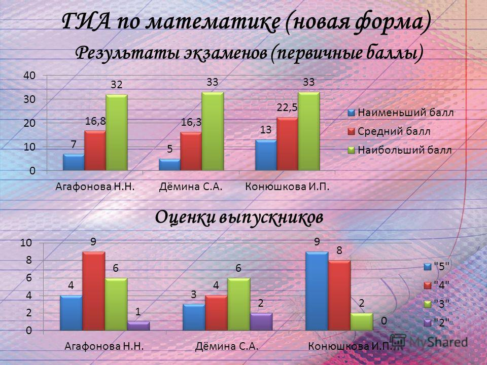ГИА по математике (новая форма) Результаты экзаменов (первичные баллы) Оценки выпускников