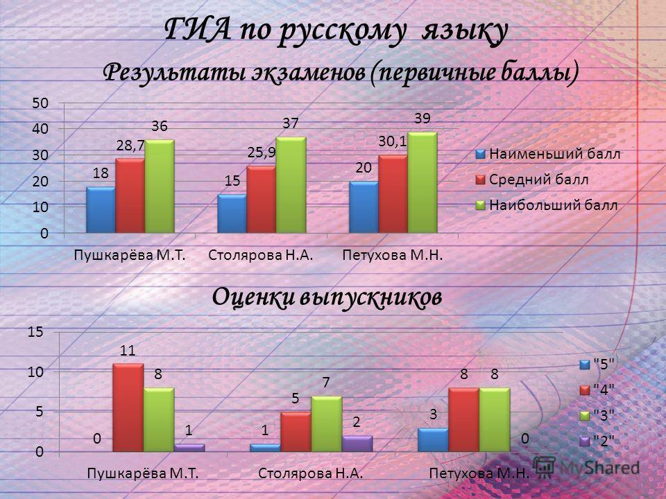 ГИА по русскому языку Результаты экзаменов (первичные баллы) Оценки выпускников