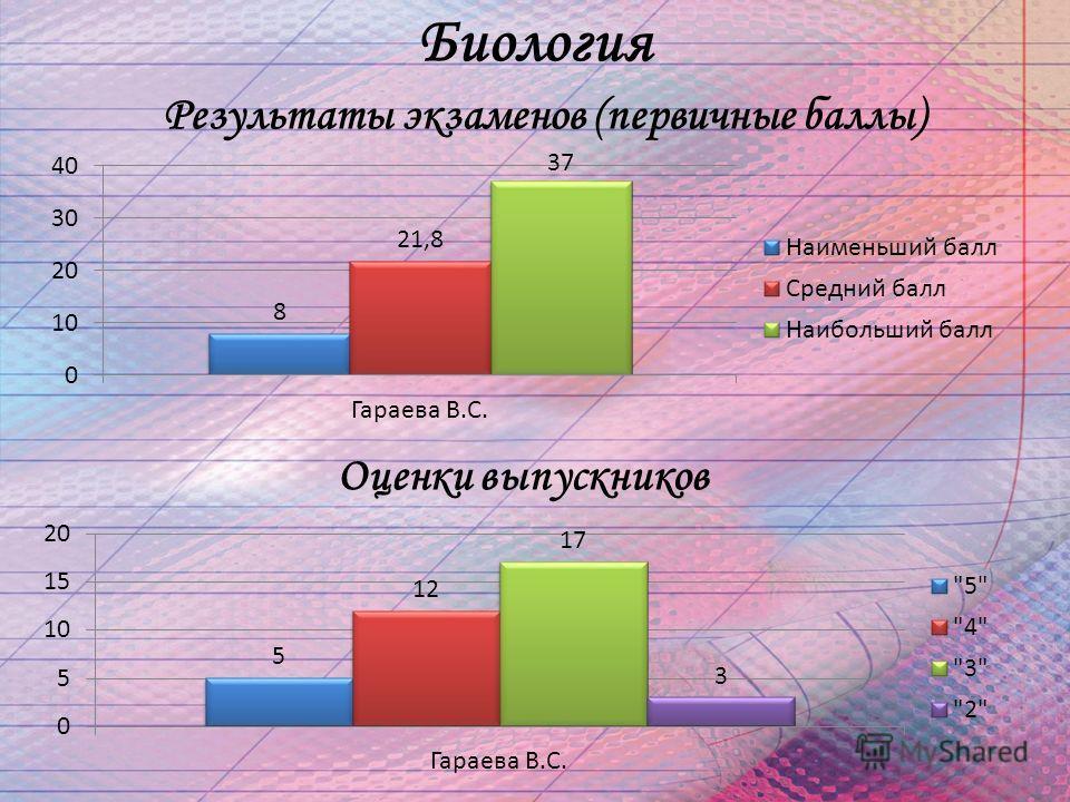 Результаты экзаменов (первичные баллы) Оценки выпускников Биология