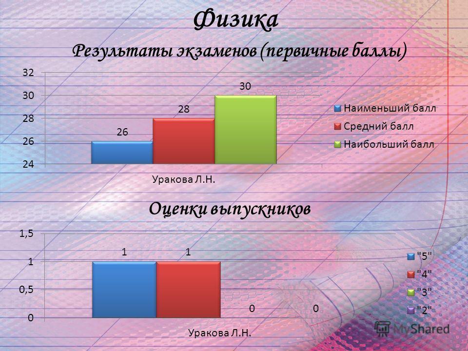 Результаты экзаменов (первичные баллы) Оценки выпускников Физика