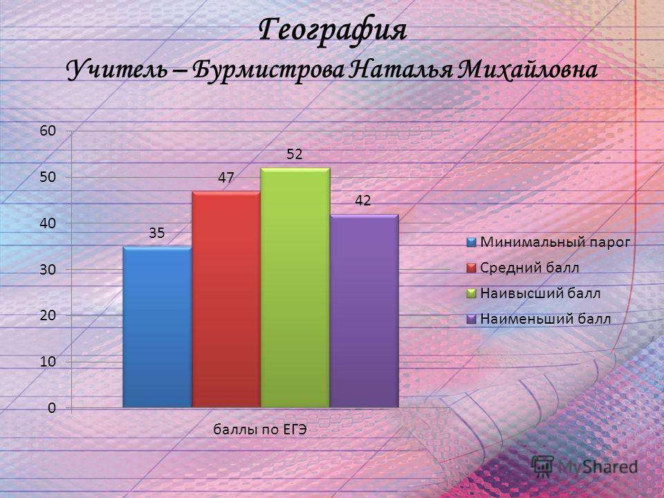 География Учитель – Бурмистрова Наталья Михайловна
