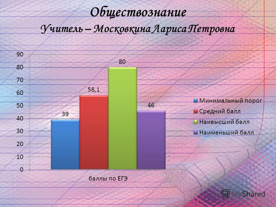 Обществознание Учитель – Московкина Лариса Петровна