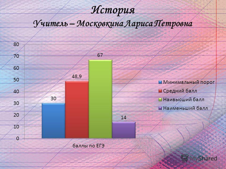 История Учитель – Московкина Лариса Петровна