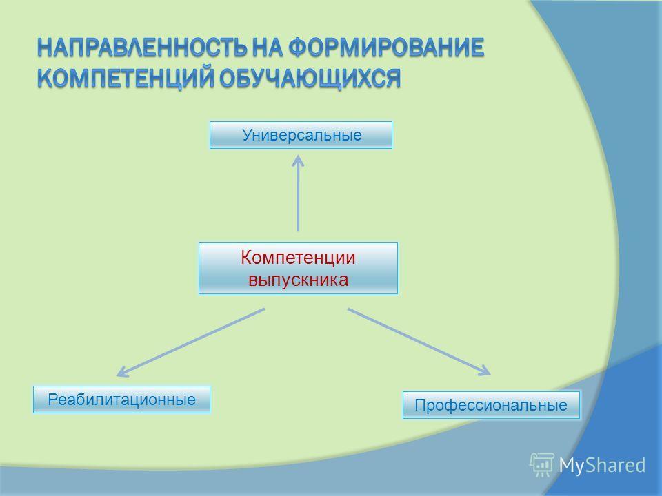 Компетенции выпускника Профессиональные Универсальные Реабилитационные