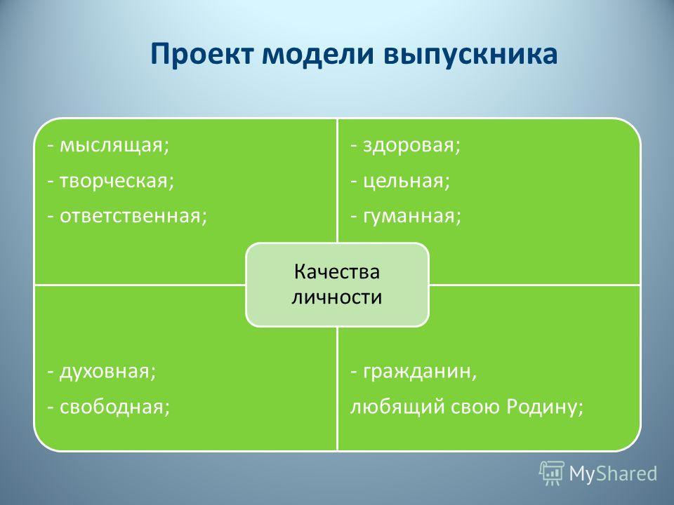 Проект модели выпускника - мыслящая; - творческая; - ответственная; - здоровая; - цельная; - гуманная; - духовная; - свободная; - гражданин, любящий свою Родину; Качества личности