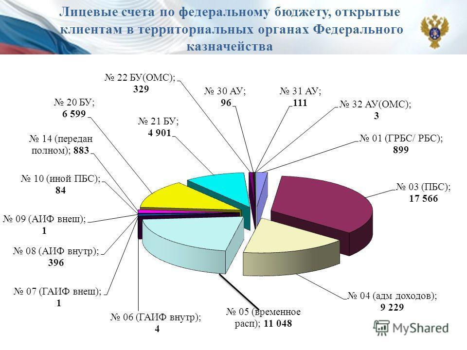 Лицевые счета по федеральному бюджету, открытые клиентам в территориальных органах Федерального казначейства