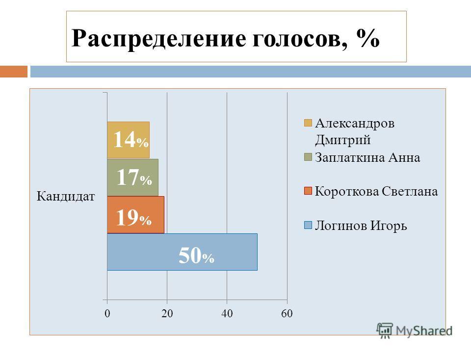 Распределение голосов, %