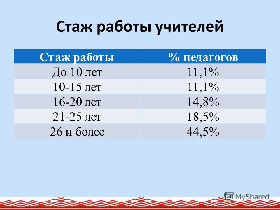 Стаж работы учителей Стаж работы% педагогов До 10 лет11,1% 10-15 лет11,1% 16-20 лет14,8% 21-25 лет18,5% 26 и более44,5%