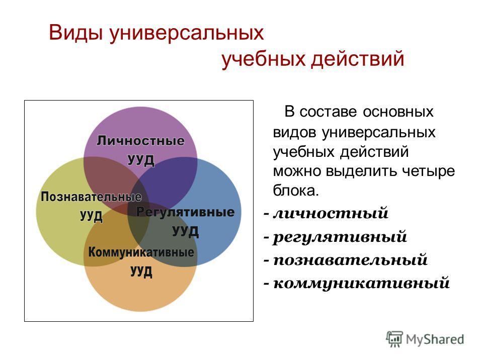 Виды универсальных учебных действий В составе основных видов универсальных учебных действий можно выделить четыре блока. - личностный - регулятивный - познавательный - коммуникативный