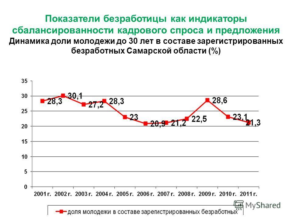 Показатели безработицы как индикаторы сбалансированности кадрового спроса и предложения Динамика доли молодежи до 30 лет в составе зарегистрированных безработных Самарской области (%)