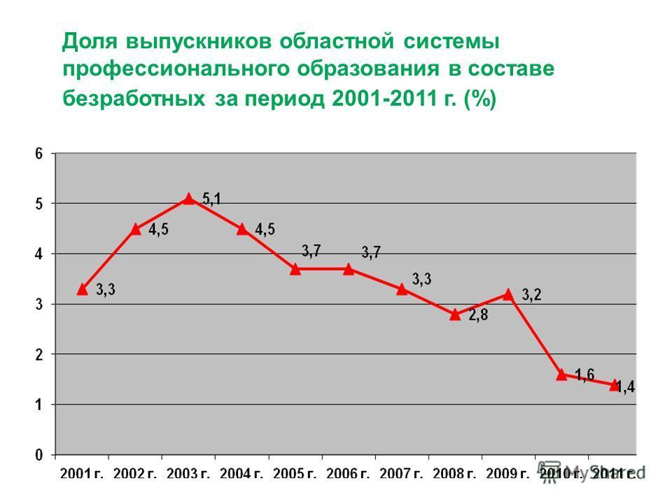 Доля выпускников областной системы профессионального образования в составе безработных за период 2001-2011 г. (%)