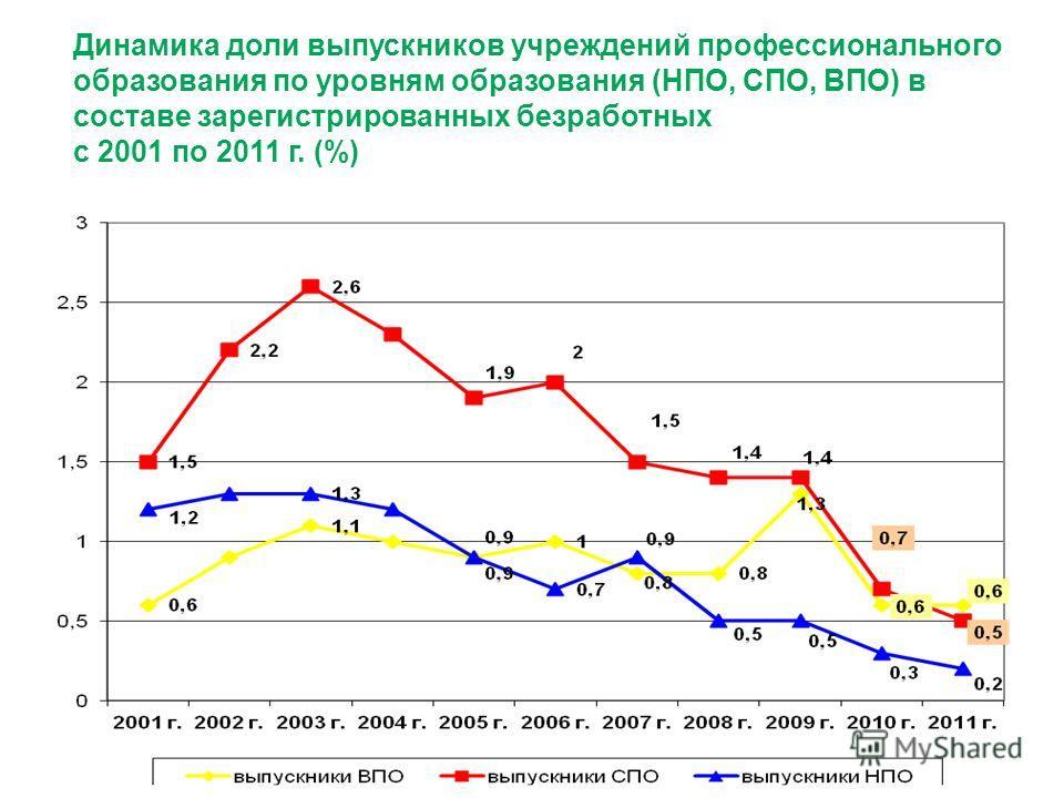 Динамика доли выпускников учреждений профессионального образования по уровням образования (НПО, СПО, ВПО) в составе зарегистрированных безработных с 2001 по 2011 г. (%)