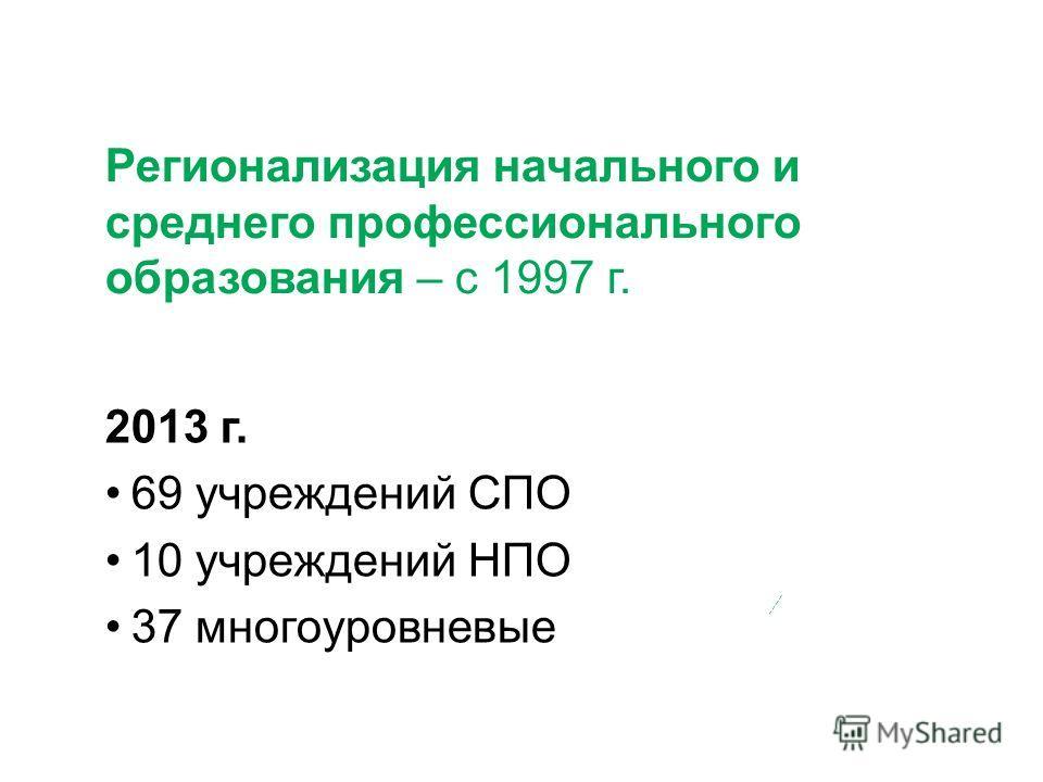 Регионализация начального и среднего профессионального образования – с 1997 г. 2013 г. 69 учреждений СПО 10 учреждений НПО 37 многоуровневые