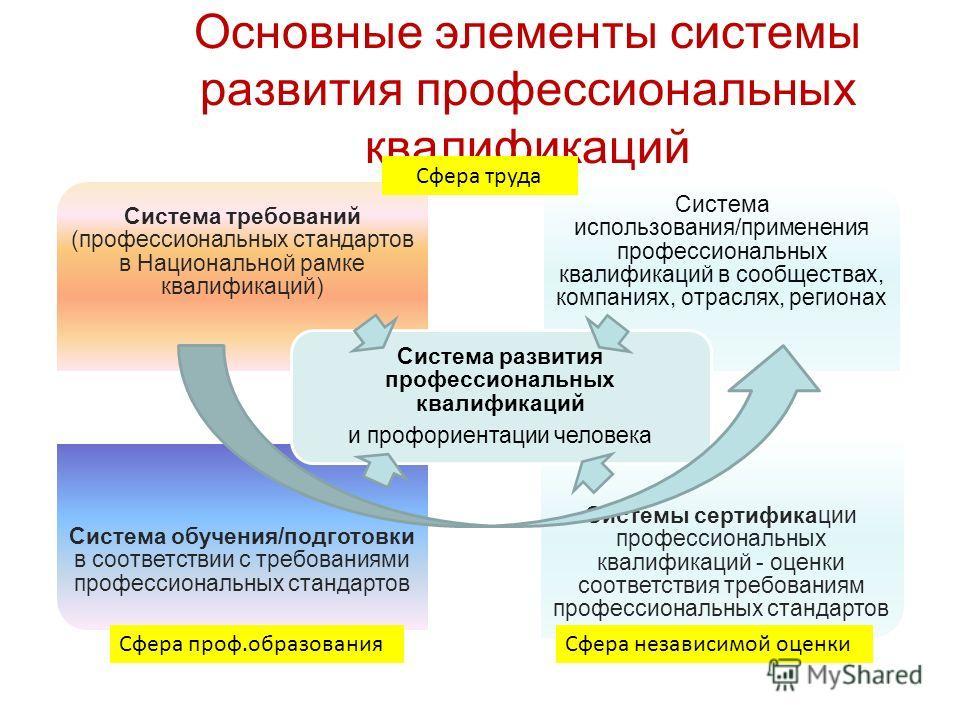 Основные элементы системы развития профессиональных квалификаций Система требований (профессиональных стандартов в Национальной рамке квалификаций) Система использования/применения профессиональных квалификаций в сообществах, компаниях, отраслях, рег