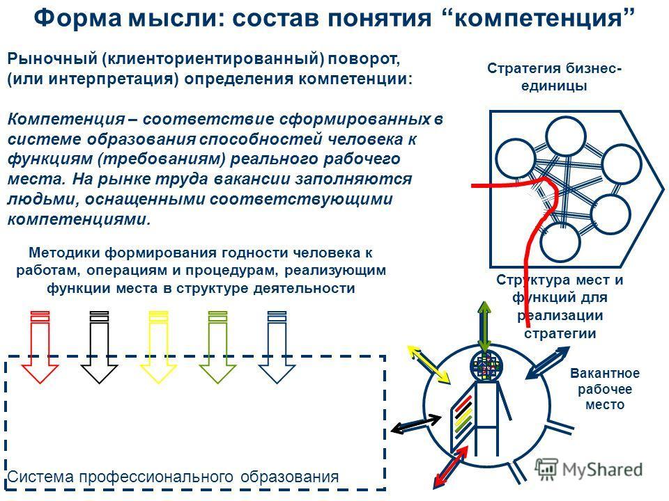 Форма мысли: состав понятия компетенция Структура мест и функций для реализации стратегии Стратегия бизнес- единицы Методики формирования годности человека к работам, операциям и процедурам, реализующим функции места в структуре деятельности Вакантно