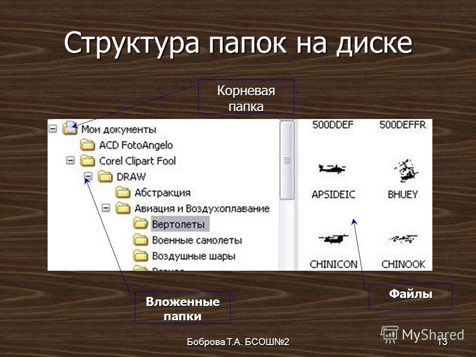Боброва Т.А. БСОШ213 Структура папок на диске Корневая папка Вложенные папки Файлы