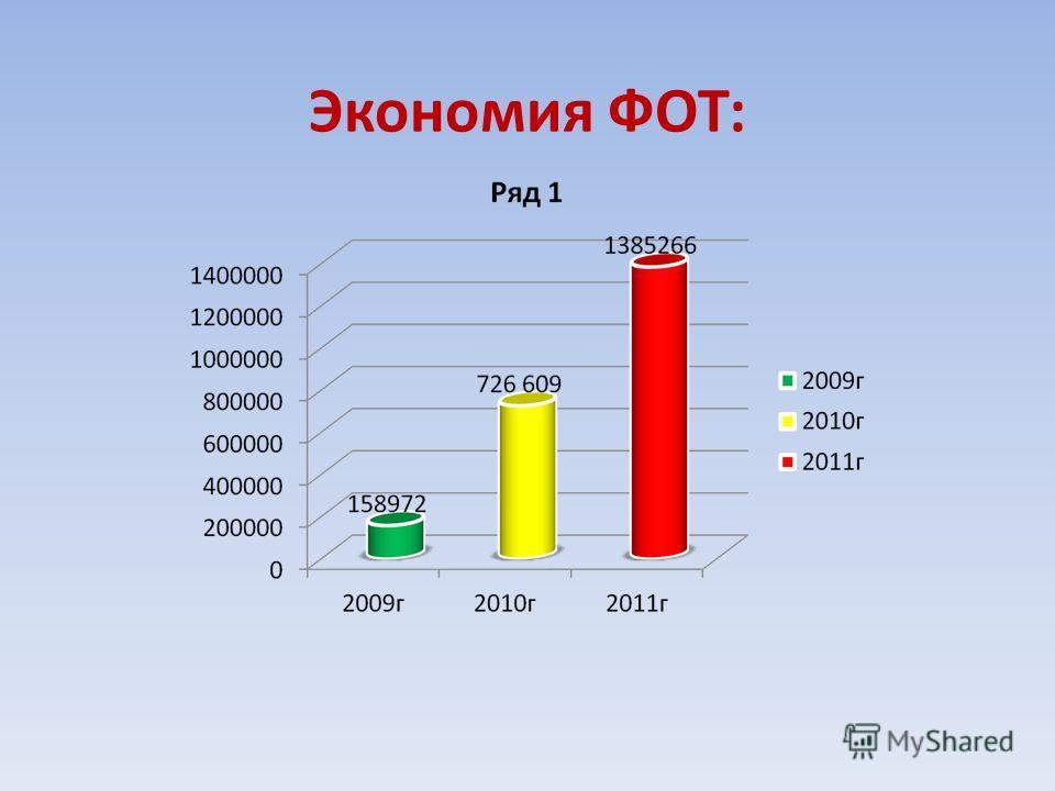 Экономия ФОТ: 2009 – 158 972 2010 – 726 609 2011 – 1 385 266