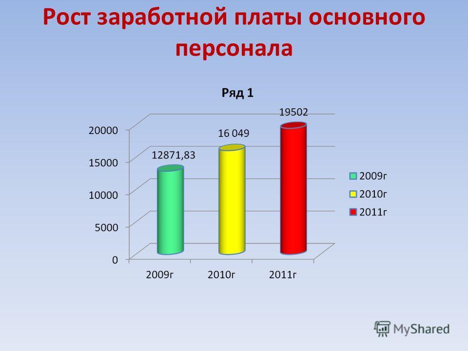 Рост заработной платы основного персонала 2009 – 12871,83 2010 - 16049,39 2011 - 19502