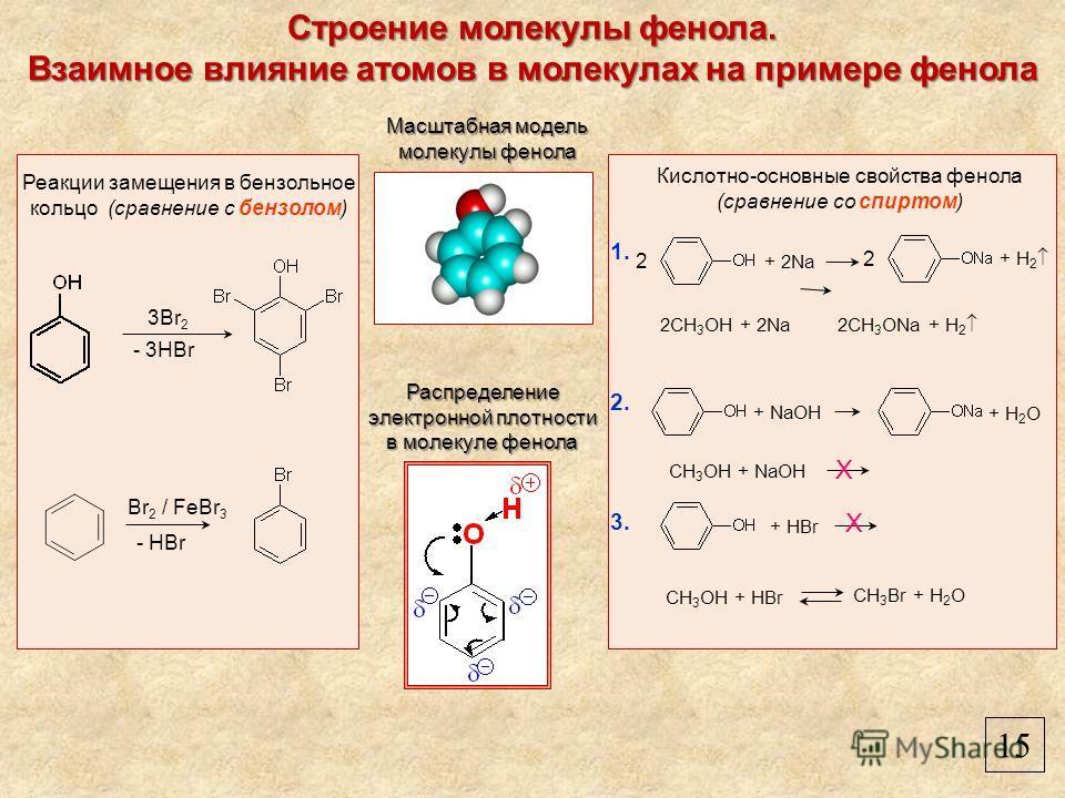 Строение молекулы фенола. Взаимное влияние атомов в молекулах на примере фенола Масштабная модель молекулы фенола Распределение электронной плотности в молекуле фенола 2CH 3 OH + 2Na 2CH 3 ONa + H 2 Br 2 / FeBr 3 - HBr 3Br 2 - 3HBr Кислотно-основные