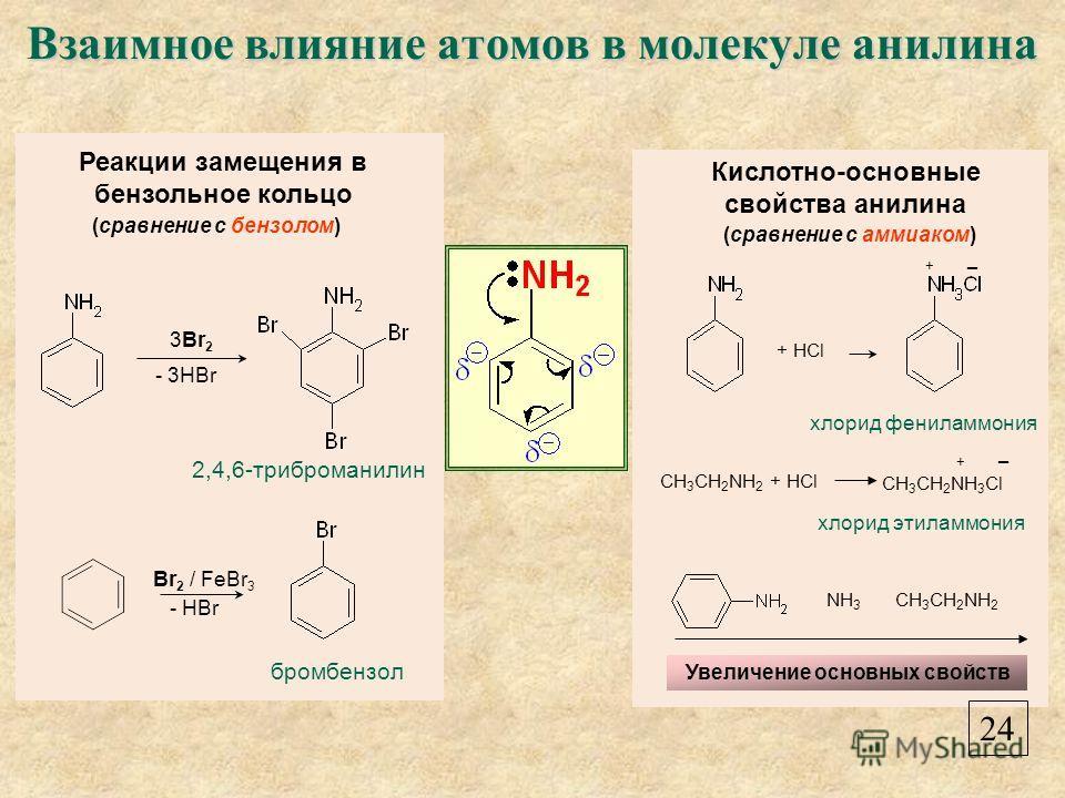 Кислотно-основные свойства анилина хлорид фениламмония хлорид этиламмония Увеличение основных свойств (сравнение с аммиаком) NH 3 CH 3 CH 2 NH 2 + HCl + CH 3 CH 2 NH 2 + HCl CH 3 CH 2 NH 3 Cl + Взаимное влияние атомов в молекуле анилина 24 Br 2 / FeB