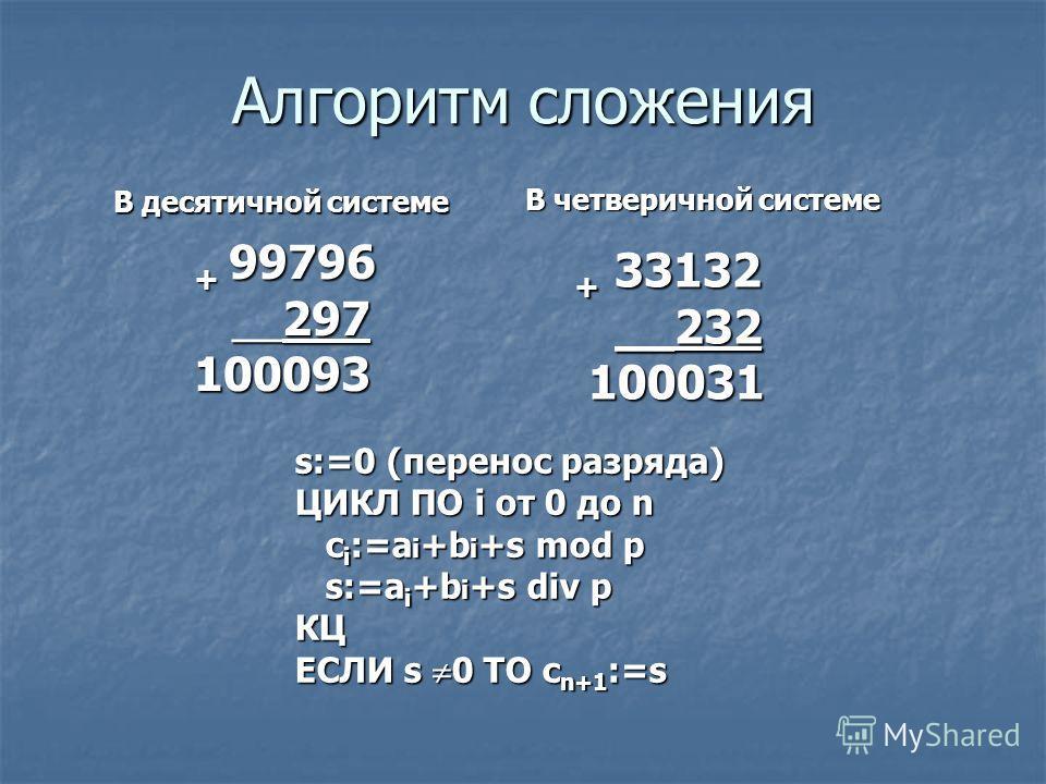 Алгоритм сложения + 99796 + 99796 __297 __297 100093 100093 + 33132 __232 __232 100031 100031 В десятичной системе В четверичной системе s:=0 (перенос разряда) ЦИКЛ ПО i от 0 до n c i :=a i +b i +s mod p c i :=a i +b i +s mod p s:=a i +b i +s div p s