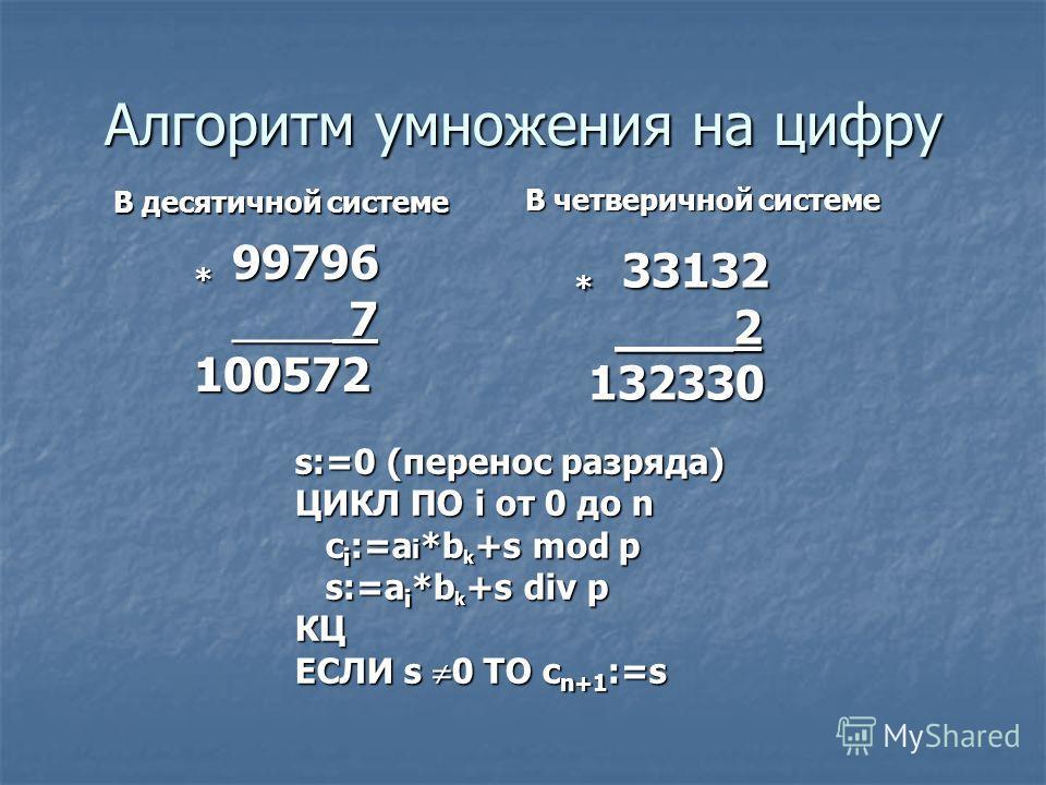 Алгоритм умножения на цифру * 99796 * 99796 ____ 7 ____ 7 100572 100572 * 33132 ____2 ____2 132330 132330 В десятичной системе В четверичной системе s:=0 (перенос разряда) ЦИКЛ ПО i от 0 до n c i :=a i *b k +s mod p c i :=a i *b k +s mod p s:=a i *b