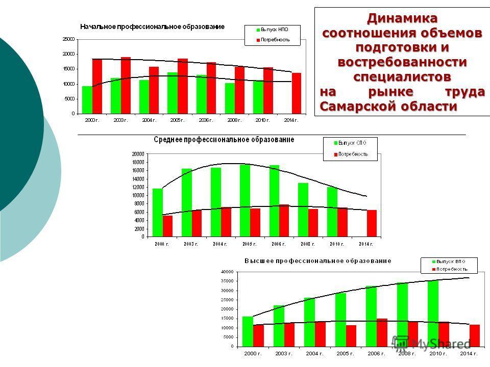 Динамика соотношения объемов подготовки и востребованности специалистов на рынке труда Самарской области
