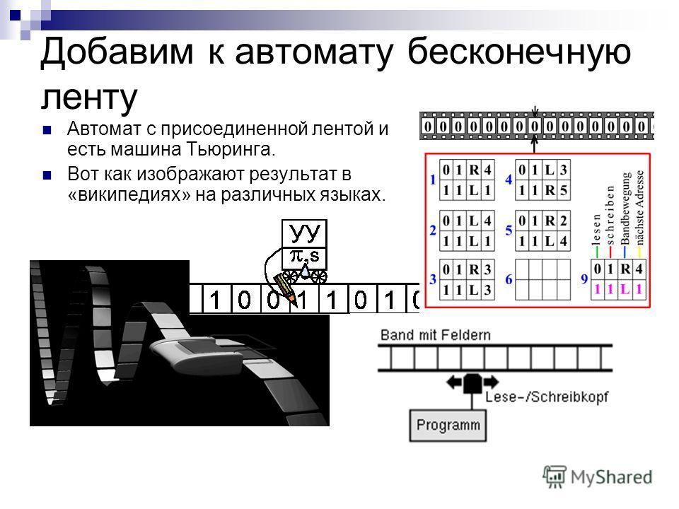 Добавим к автомату бесконечную ленту Автомат с присоединенной лентой и есть машина Тьюринга. Вот как изображают результат в «википедиях» на различных языках.