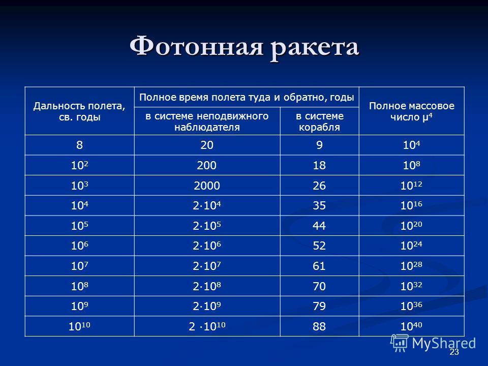 23 Фотонная ракета Дальность полета, св. годы Полное время полета туда и обратно, годы Полное массовое число μ 4 в системе неподвижного наблюдателя в системе корабля 820910 4 10 2 2001810 8 10 3 20002610 12 10 4 2·10 4 3510 16 10 5 2·10 5 4410 20 10