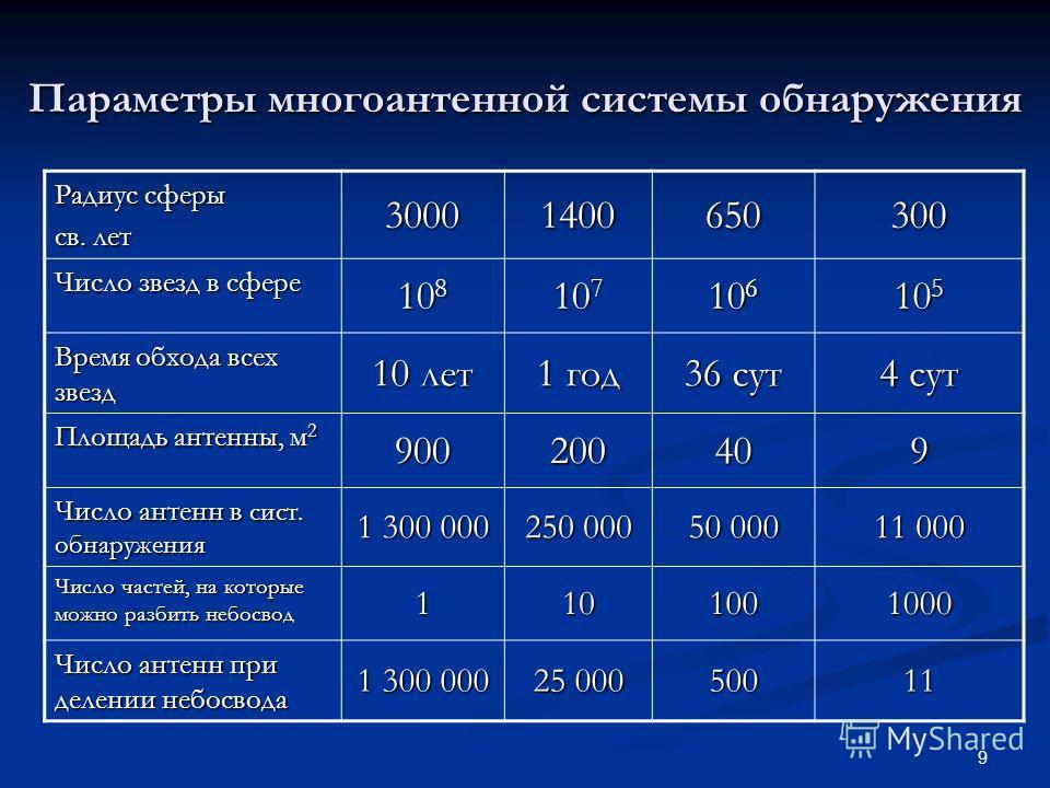 9 Параметры многоантенной системы обнаружения Радиус сферы св. лет 30001400650300 Число звезд в сфере 10 8 10 7 10 6 10 5 Время обхода всех звезд 10 лет 1 год 36 сут 4 сут Площадь антенны, м 2 900200409 Число антенн в сист. обнаружения 1 300 000 250