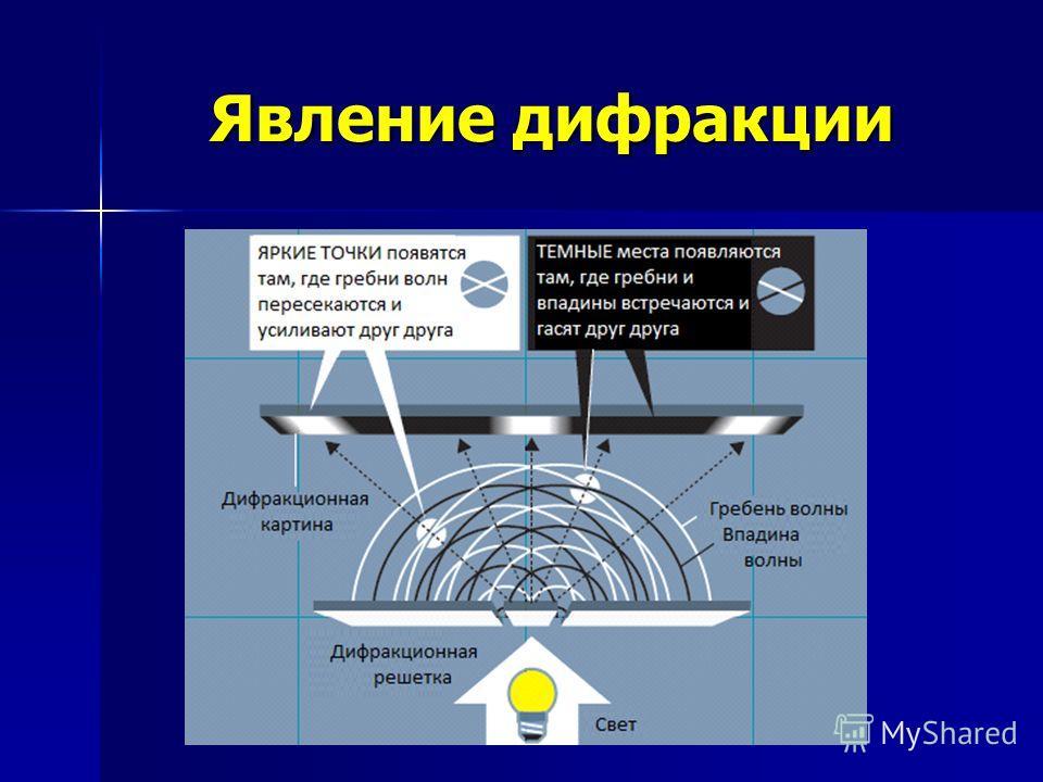 Явление дифракции